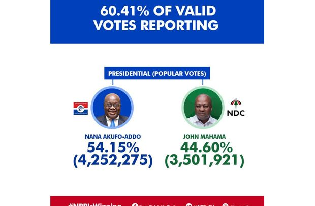 2020 GHANA ELECTION RESULTS