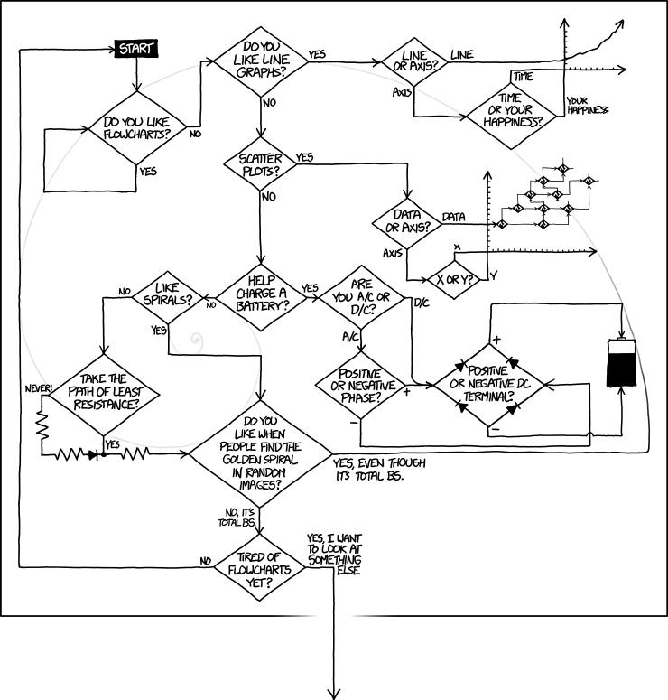 Do You Like Flowcharts? Use This Flowchart To Help You