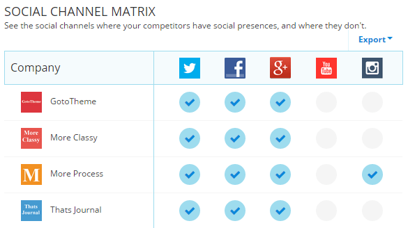 Check if your competitors have social media accounts