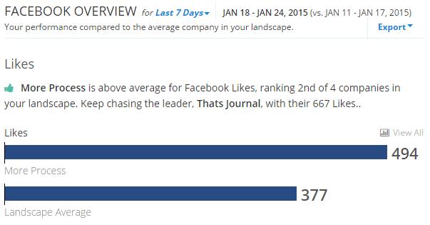 Compare Facebook analytics with your competitors in RivalIQ