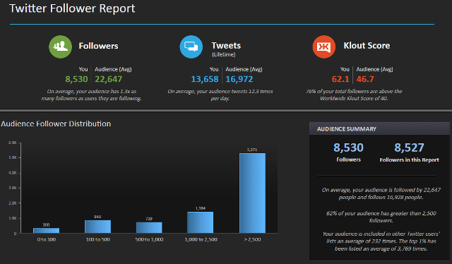 Create Twitter follower analysis report using Simply Measured