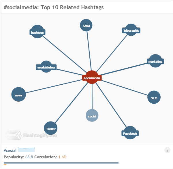 Find top ten related hashtags using Hashtagify