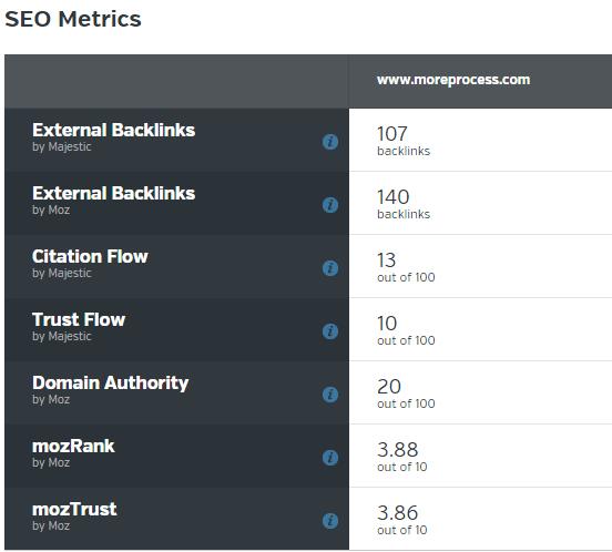 SEO metrics in Raven tools