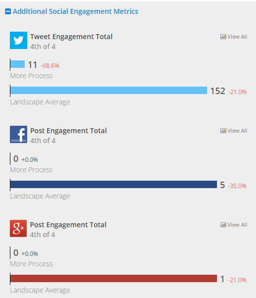 Social engagement comparison in RivalIQ