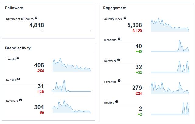 Twitter analytics in Sotrender