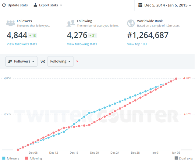 View Twitter rank using Twitter Counter