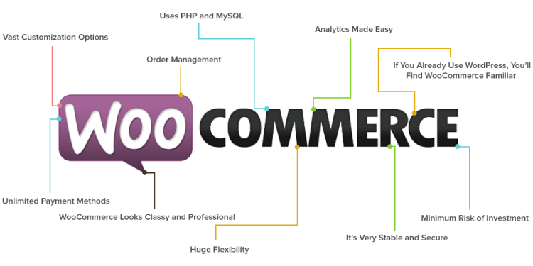 Why WooCommerce For An Online Store