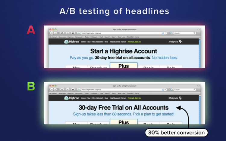 A/B testing of headlines