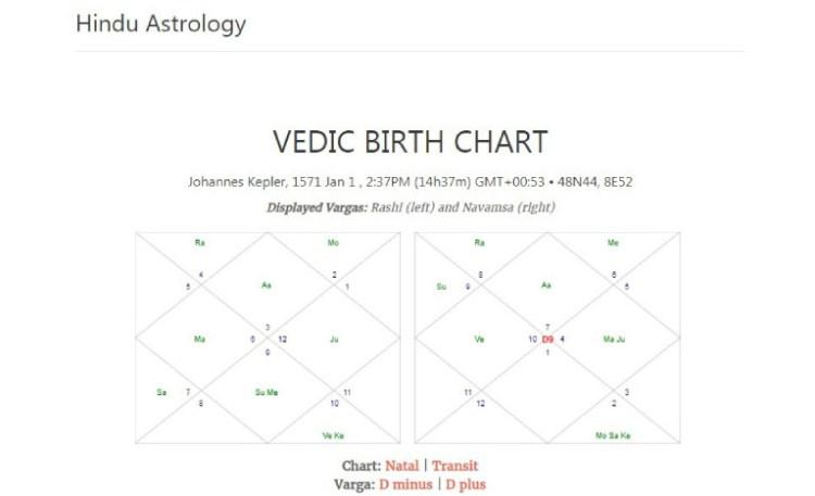 Vedic birth chart for Astrology WordPress plugin