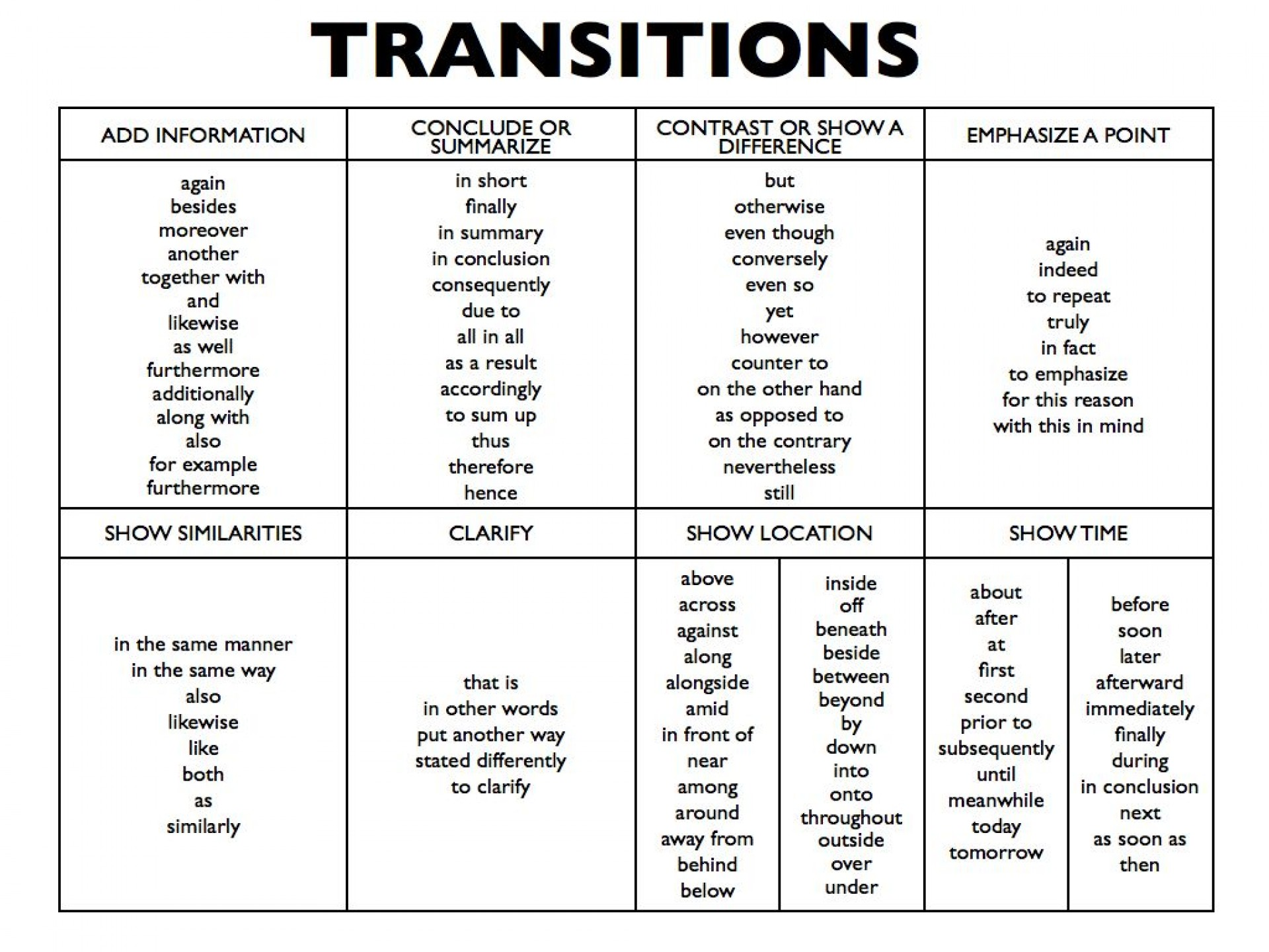 025 List Of Transition Words For Writing Essay