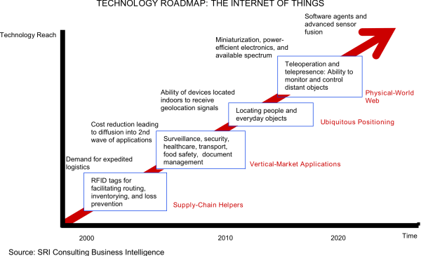 The future of the Internet of Things