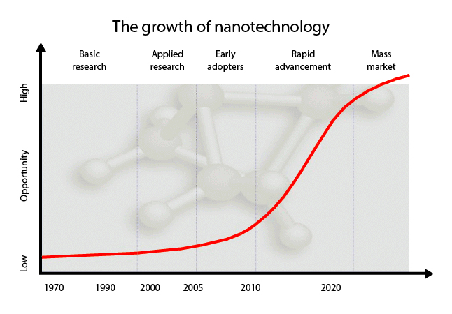 Growth of Nanotechnology