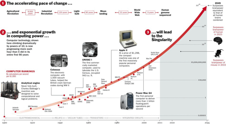 Exponential Growth superhumans