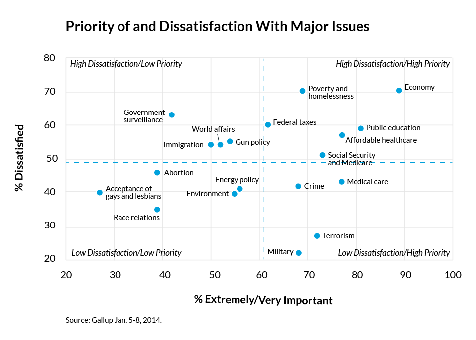 priority_and_dissatisfaction