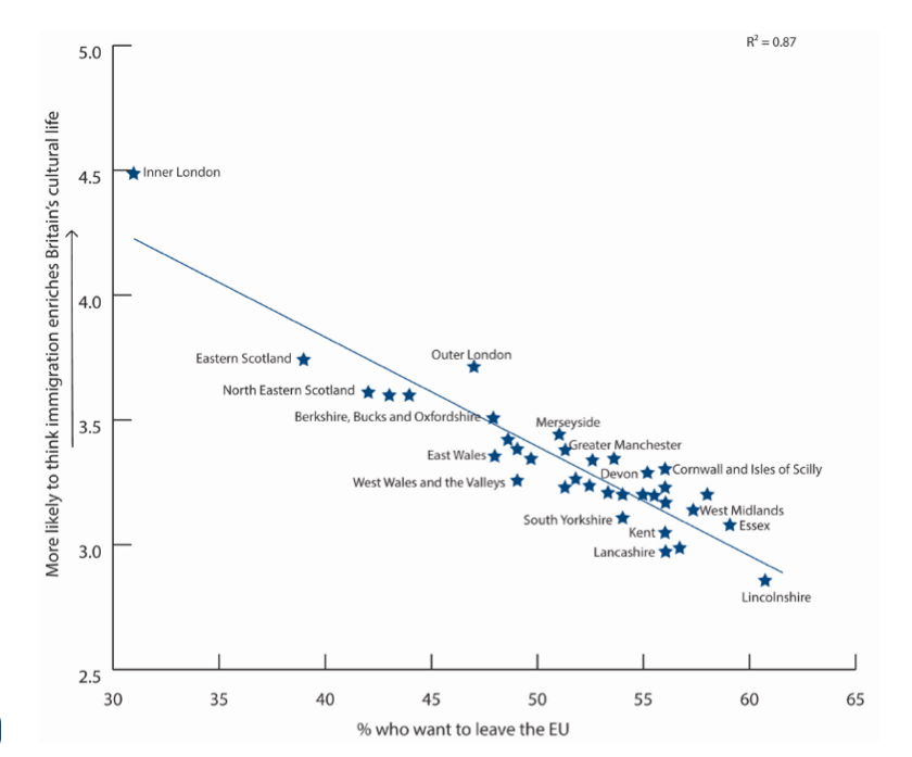Figure 1. British towns that favor Brexit have more negative views of immigrants. Inner London is an outlier. Source: Centre for European Reform, using 2014 data from Nick Vivyan and Chris Hanretty, 'Estimating Constituency Opinion.'