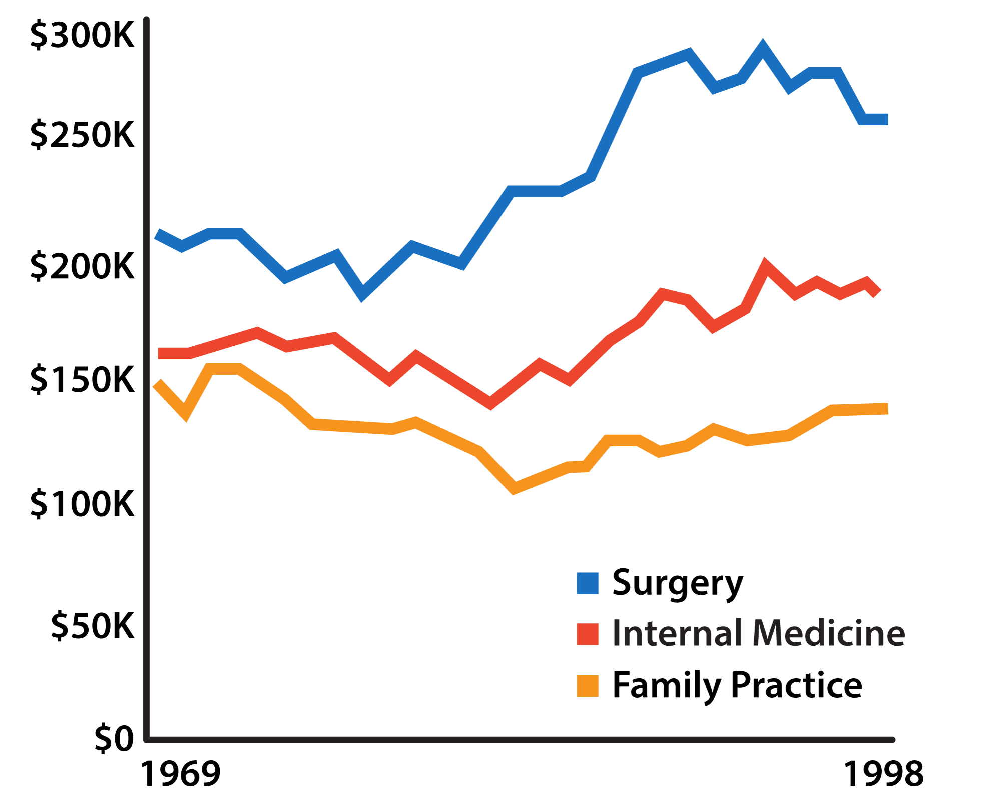Notes on Cost Disease - The American Interest