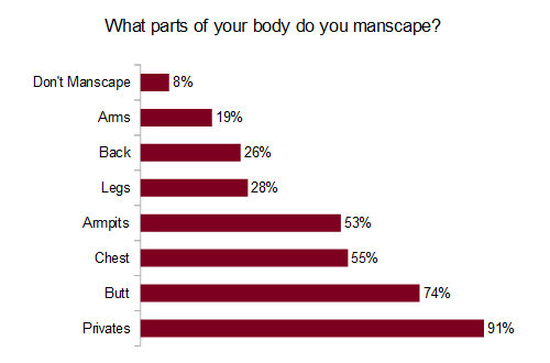 What parts of your body do you manscape?