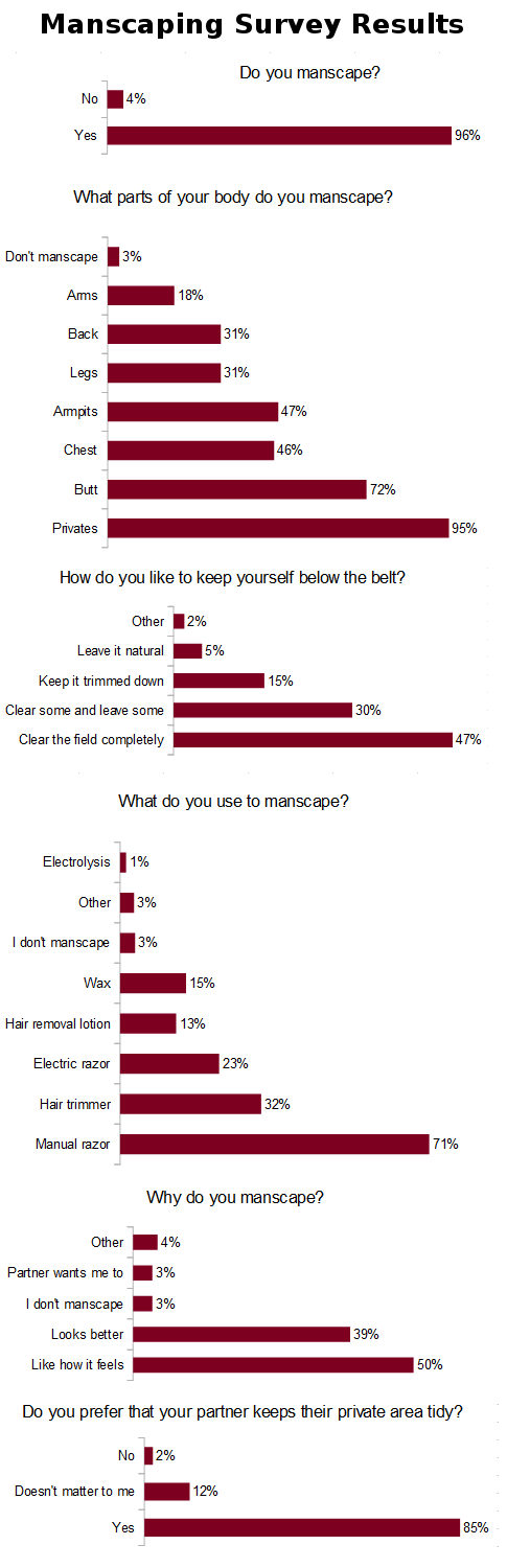 Manscaping Survey Results