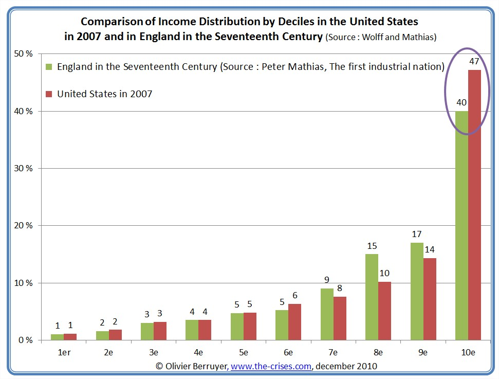 Comparisons Of Income Distribution In The USA 2007 And