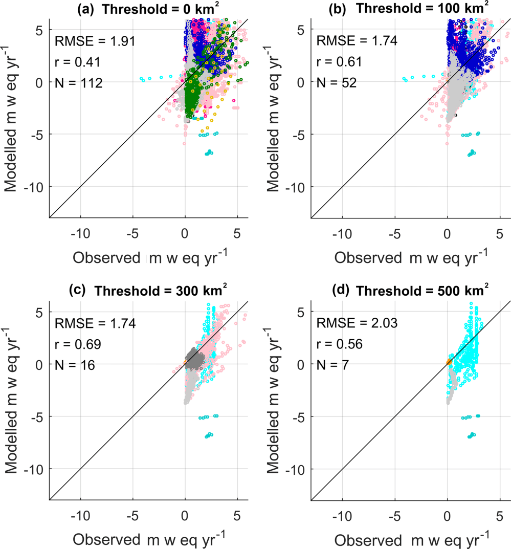 medium resolution of  glacier area of less than 100 300 and 500 km2 are excluded the colour identifies the rgi6 regions shown in fig 2 the rmse correlation coefficient