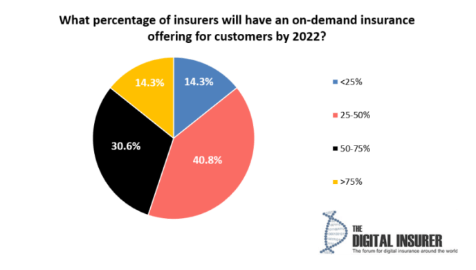 On-Demand Insurance by 2022