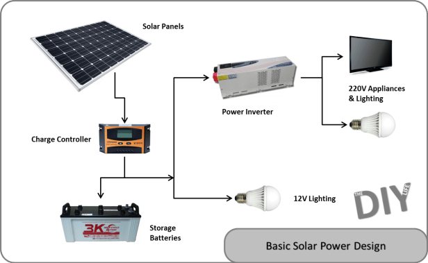 solar power design