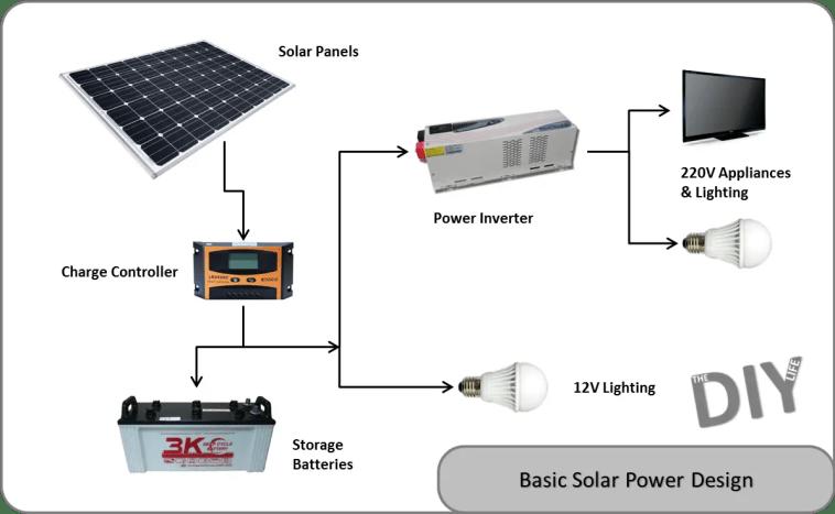 solar power design