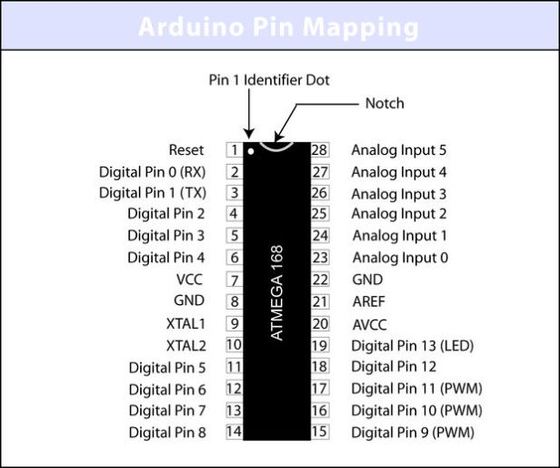 arduino pin mapping