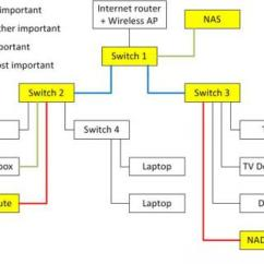 What Is A Network Diagram And Why It Important Simple Electronic Projects With Circuit Jpg The Ear