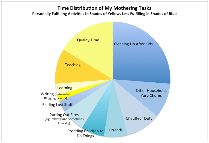 Time Distribution of My Mothering Tasks