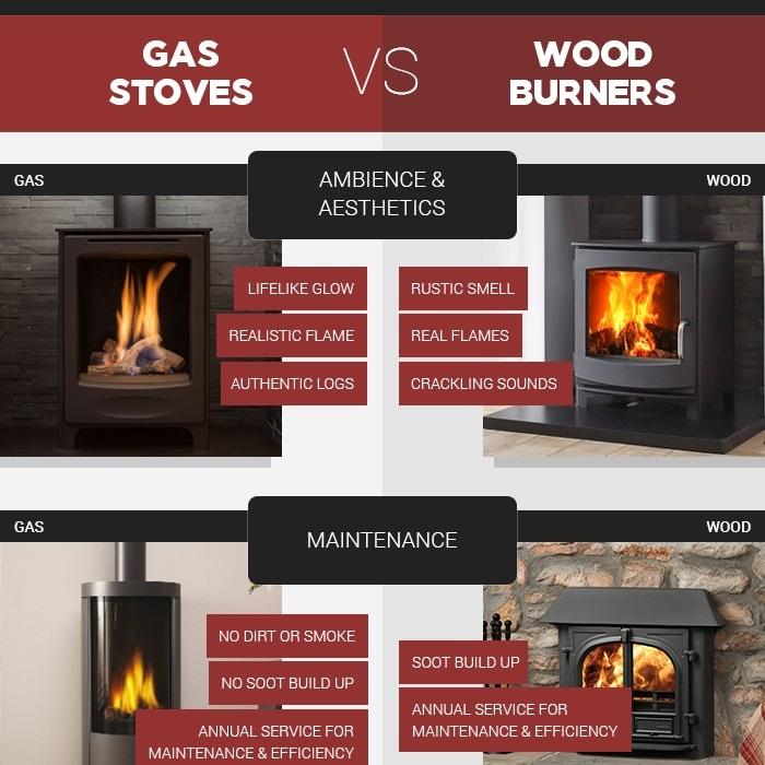 Gas Stoves Vs Wood Burners The Fireplace Studio