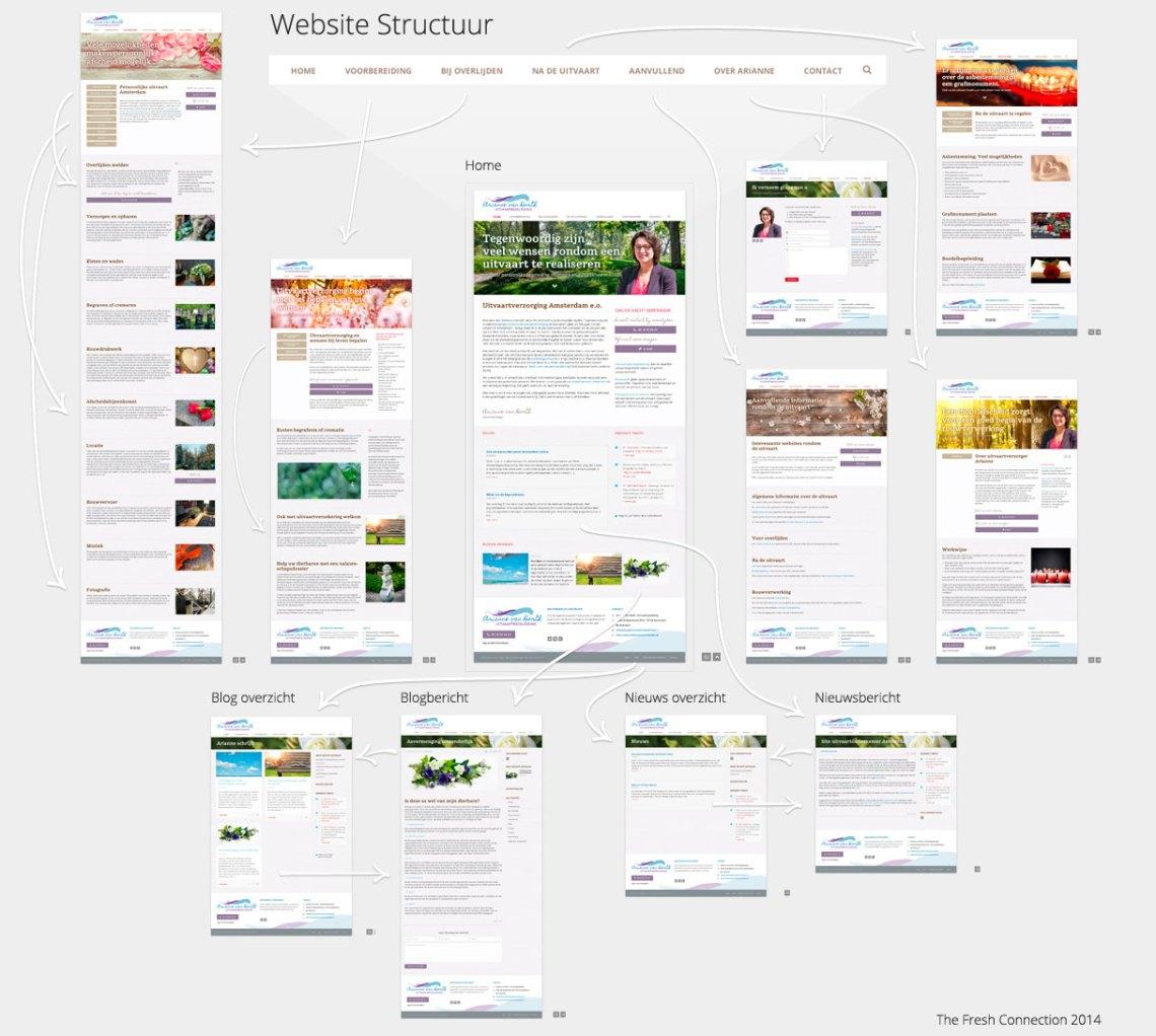 Responsive website structuur