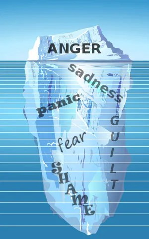 What lies under the anger? © Norbert Buchholz | Dreamstime.com