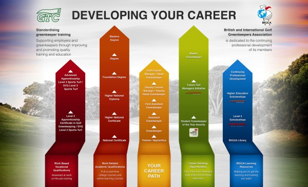 Career Path Greenkeepers Courses & Qualifications Learning