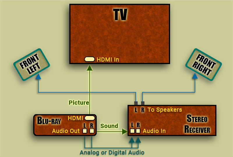 Direct Tv Home Wiring Diagram