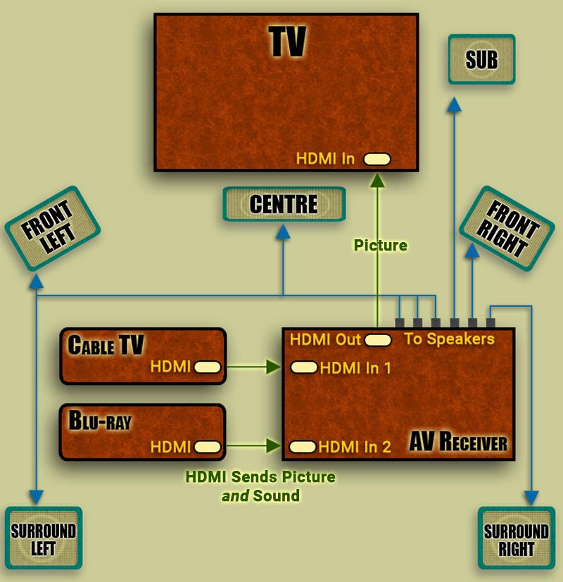 5 1 home theater wiring diagram fender hss connecting panasonic dmp-bdt300 blu ray to av receiver