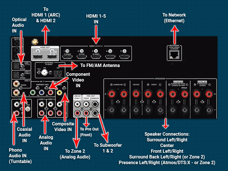 wiring diagram for surround sound system network cat5 how to set up sound: easy home theater install tips