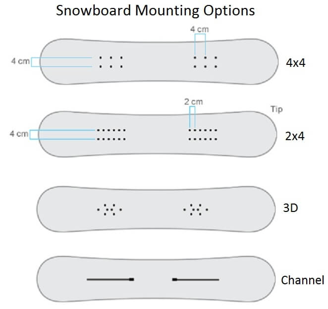 Bindings Hole Patterns