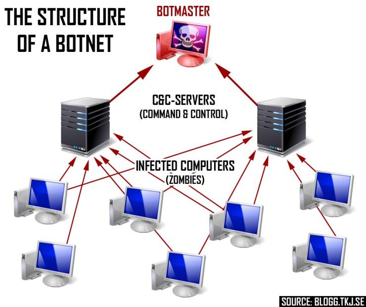 Image result for botnet