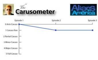 The Carusometer for Aliens in America