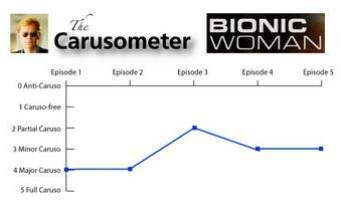 The Carusometer for Bionic Woman
