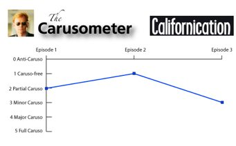 Carusometer for Californication