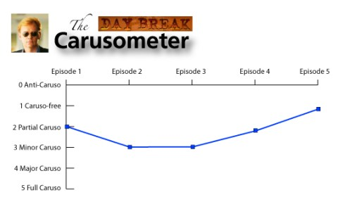 The Carusometer for Daybreak