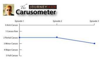 The Carusometer for Journeyman