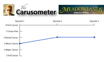 The Carusometer for Meadowlands