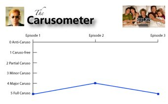 The Rules of Engagement Carusometer