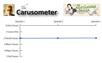The Carusometer for The Sarah Silverman Program