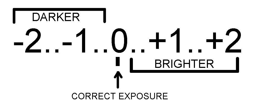 Understanding Camera Metering and Metering Modes