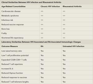 Table 1: Clinical and Laboratory Similarities Between HIV Disease &  Rheumatoid Arthritis