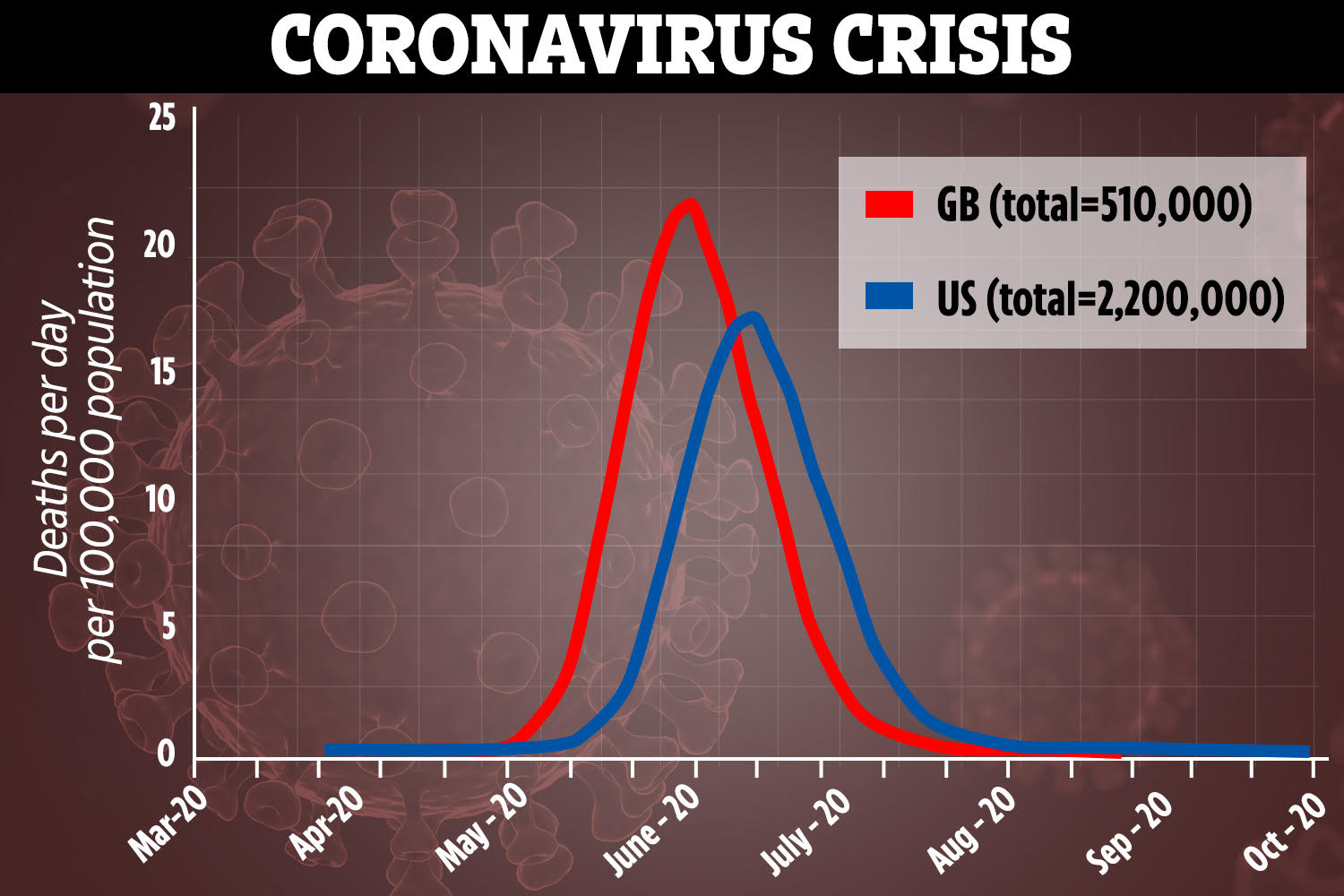 Coronavirus could kill almost TWO MILLION Americans if US stays on ...